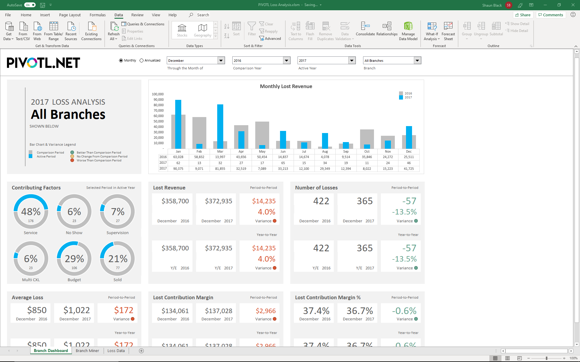 Excel PIVOTL Solutions Dashboard