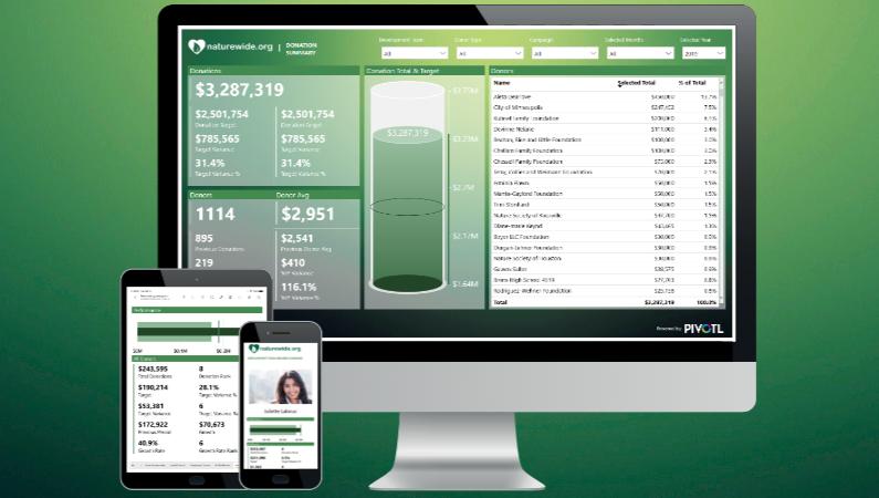 fundraising analytics dashboards